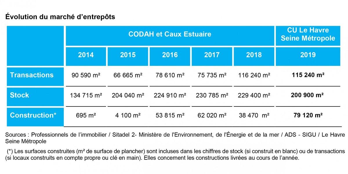 OIE - Evolution du marché des entrepôts - 2019