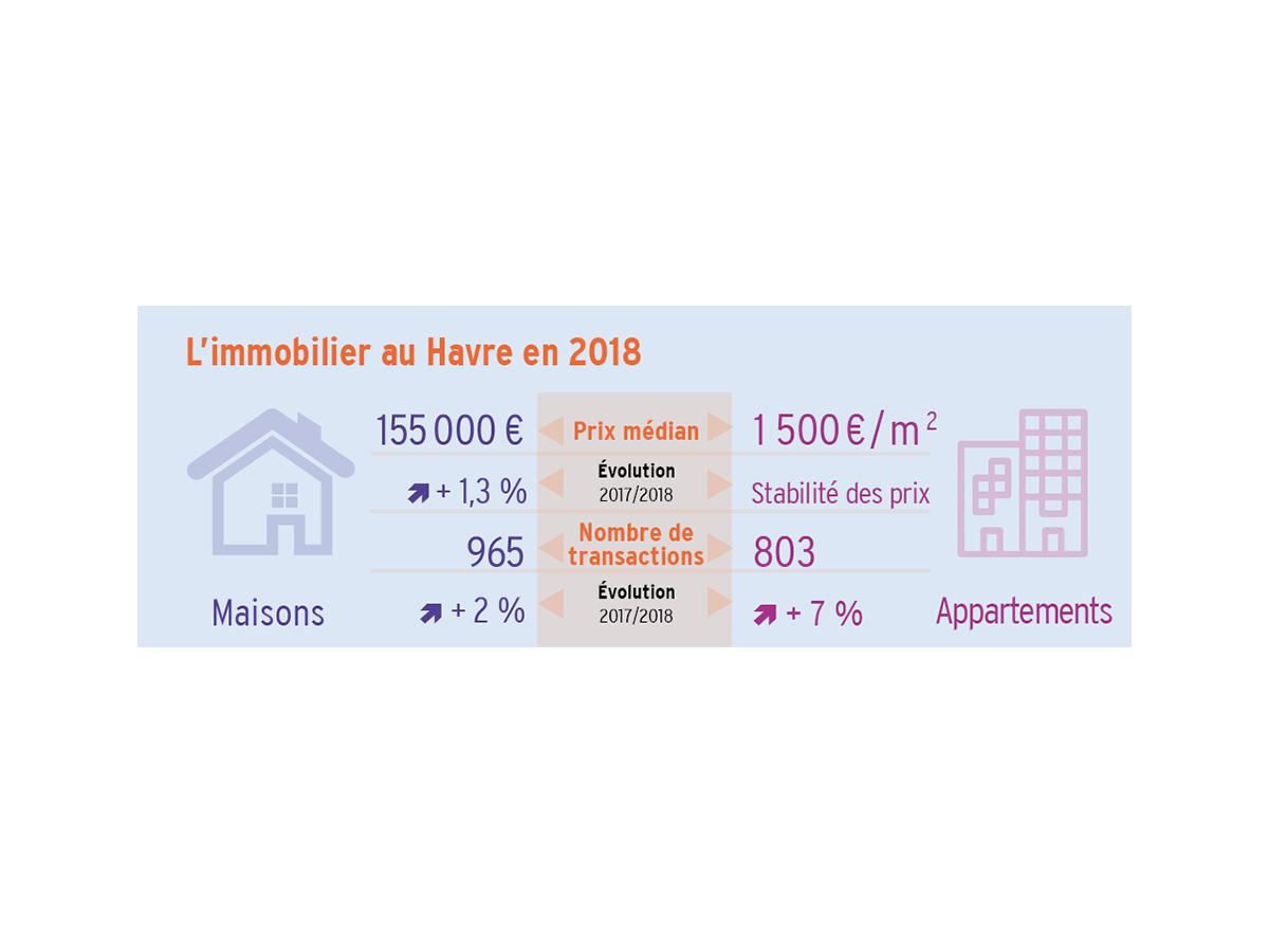 Marché habitat mai 2019